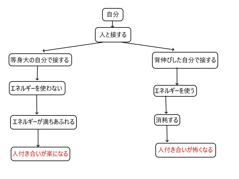 体育会系システムの図説