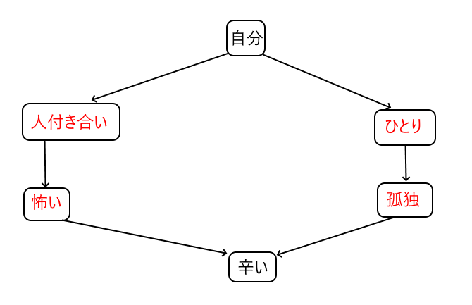 ヤマアラシのジレンマの図説